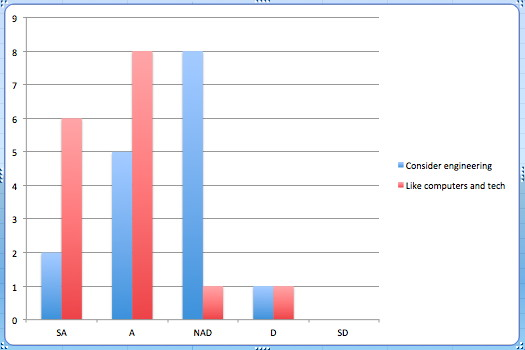 Grade 6 Survey Results 2012