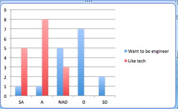 G6 Chart 2011
