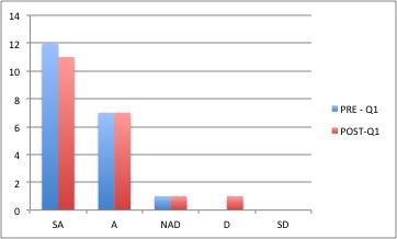 Q1 Results